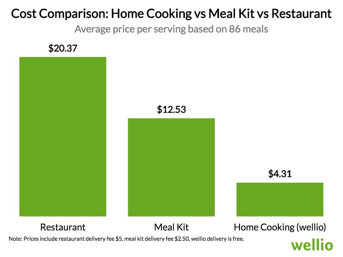 Chart comparing home cooking cost, meal kit costs and home cooking costs.
